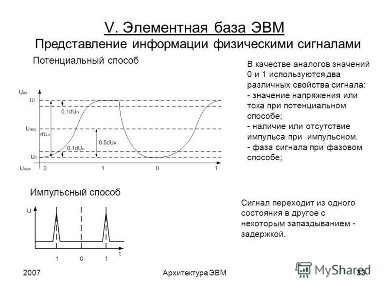 2007Архитектура ЭВМ33 V. Элементная база ЭВМ Представление информации физическими сигналами Потенциальный способ В качестве аналогов значений 0 и 1 используются два различных свойства сигнала: - значение напряжения или тока при потенциальном способе;
