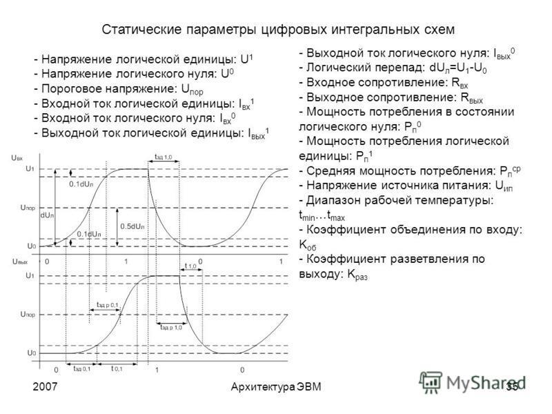 2007Архитектура ЭВМ35 - Напряжение логической единицы: U 1 - Напряжение логического нуля: U 0 - Пороговое напряжение: U пор - Входной ток логической единицы: I вх 1 - Входной ток логического нуля: I вх 0 - Выходной ток логической единицы: I вых 1 Ста