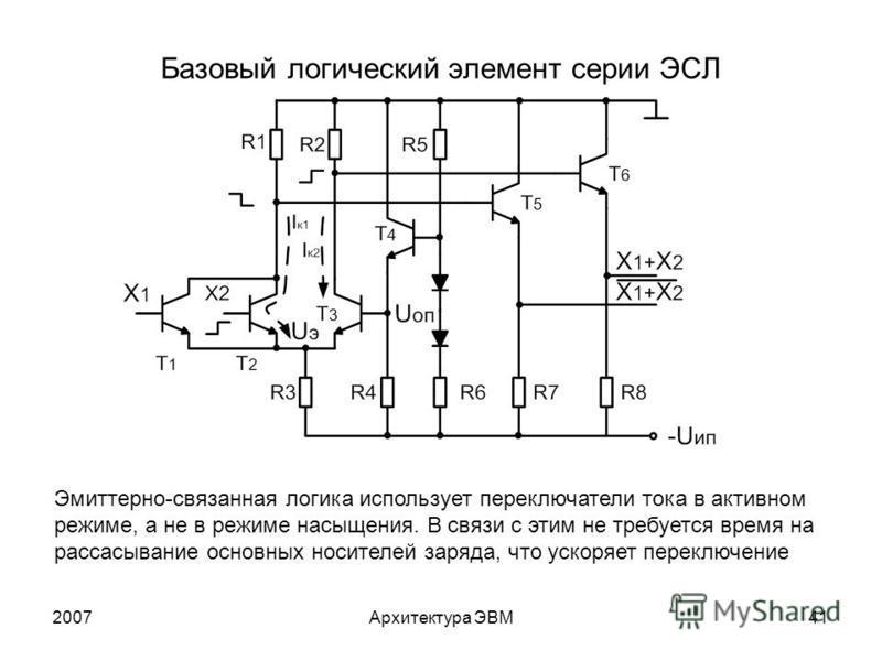2007Архитектура ЭВМ41 Базовый логический элемент серии ЭСЛ Эмиттерно-связанная логика использует переключатели тока в активном режиме, а не в режиме насыщения. В связи с этим не требуется время на рассасывание основных носителей заряда, что ускоряет
