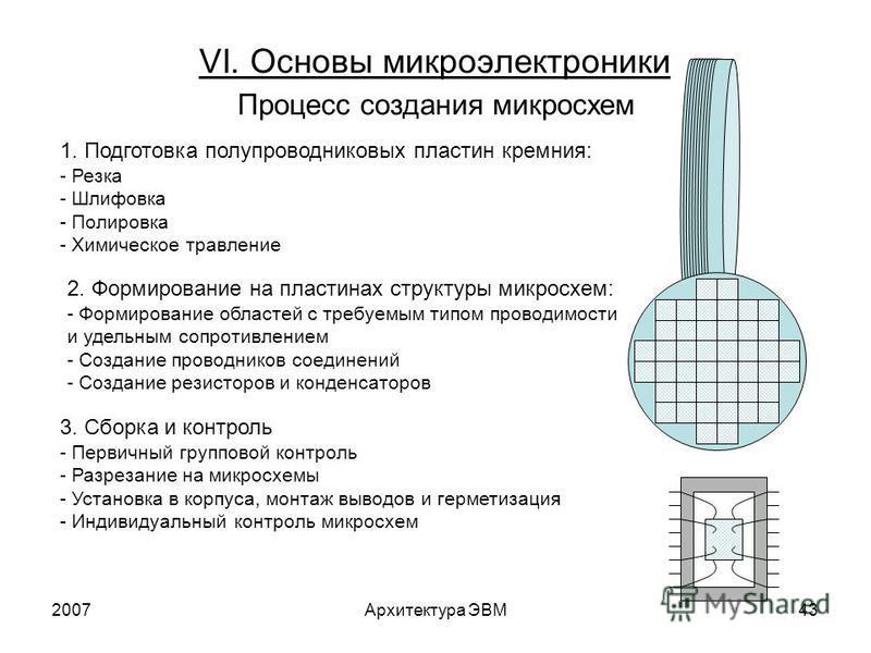 2007Архитектура ЭВМ43 VI. Основы микроэлектроники Процесс создания микросхем 1. Подготовка полупроводниковых пластин кремния: - Резка - Шлифовка - Полировка - Химическое травление 2. Формирование на пластинах структуры микросхем: - Формирование облас