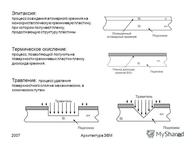 2007Архитектура ЭВМ45 Эпитаксия: процесс осаждения атомарного кремния на монокристаллическую кремниевую пластину, при котором получают пленку, продолжающую структуру пластины Термическое окисление: процесс, позволяющий получить на поверхности кремние