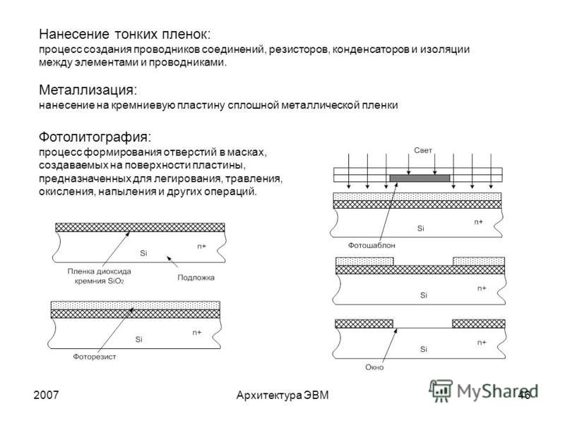 2007Архитектура ЭВМ46 Нанесение тонких пленок: процесс создания проводников соединений, резисторов, конденсаторов и изоляции между элементами и проводниками. Металлизация: нанесение на кремниевую пластину сплошной металлической пленки Фотолитография: