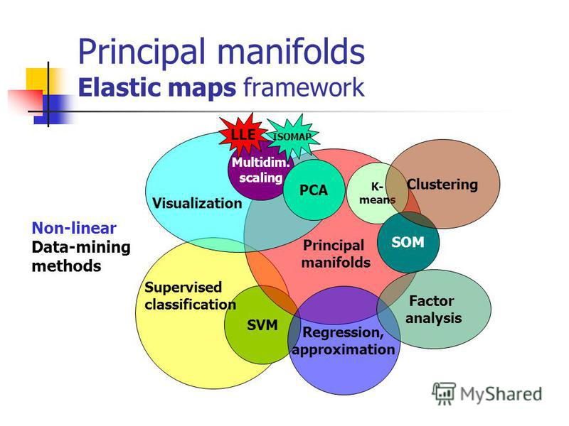 Principal manifolds Elastic maps framework SVM Principal manifolds Regression, approximation Supervised classification K- means SOM Clustering Multidim. scaling Visualization PCA Factor analysis LLE ISOMAP Non-linear Data-mining methods