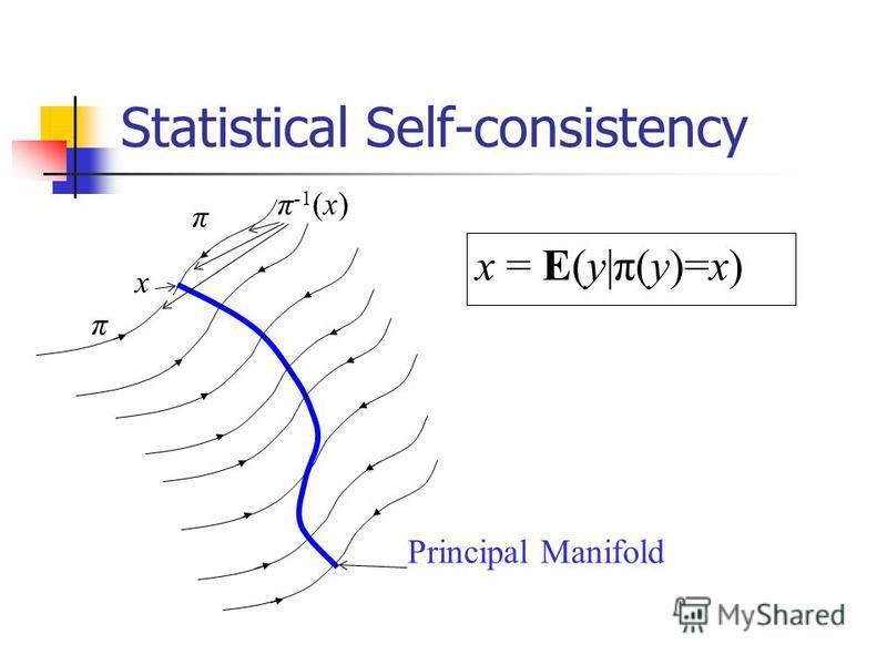Statistical Self-consistency x π π π -1 (x) x = E(y|π(y)=x) Principal Manifold