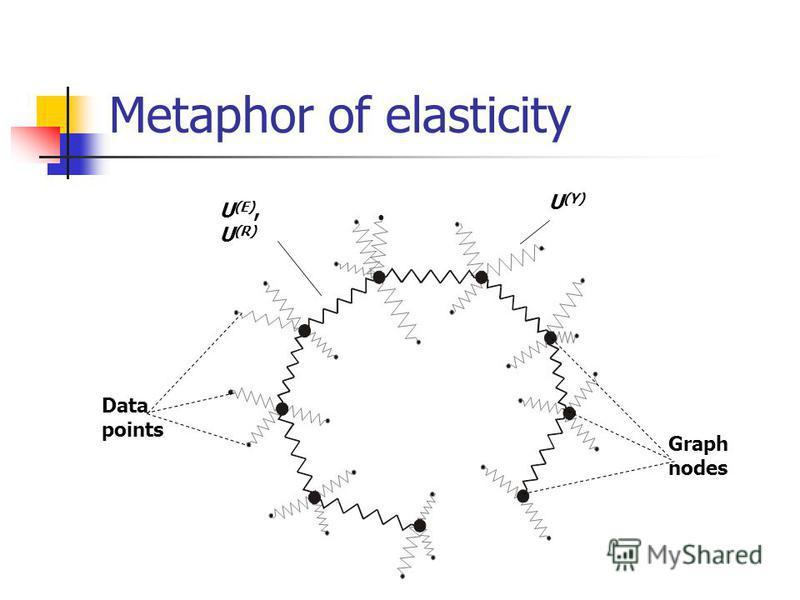 Metaphor of elasticity Data points Graph nodes U (Y) U (E), U (R)