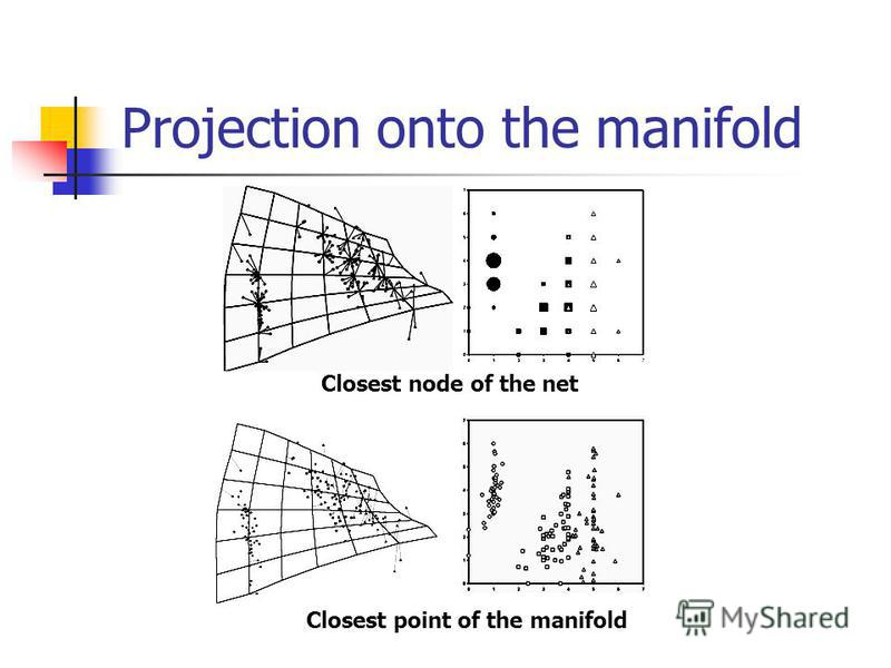 Projection onto the manifold Closest node of the net Closest point of the manifold
