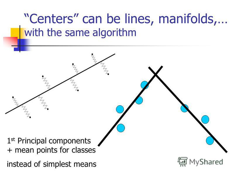 Centers can be lines, manifolds,… with the same algorithm 1 st Principal components + mean points for classes instead of simplest means