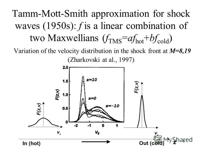 8 Tamm-Mott-Smith approximation for shock waves (1950s): f is a linear combination of two Maxwellians (f TMS =af hot +bf cold ) Variation of the velocity distribution in the shock front at M=8,19 (Zharkovski at al., 1997)