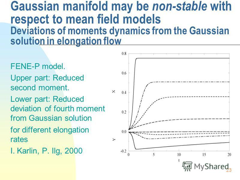 23 Gaussian manifold may be non-stable with respect to mean field models Deviations of moments dynamics from the Gaussian solution in elongation flow FENE-P model. Upper part: Reduced second moment. Lower part: Reduced deviation of fourth moment from