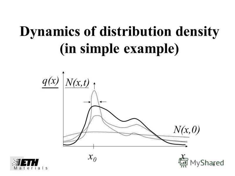 6 Dynamics of distribution density (in simple example) x0x0 q(x) N(x,t) x N(x,0) M a t e r i a l s