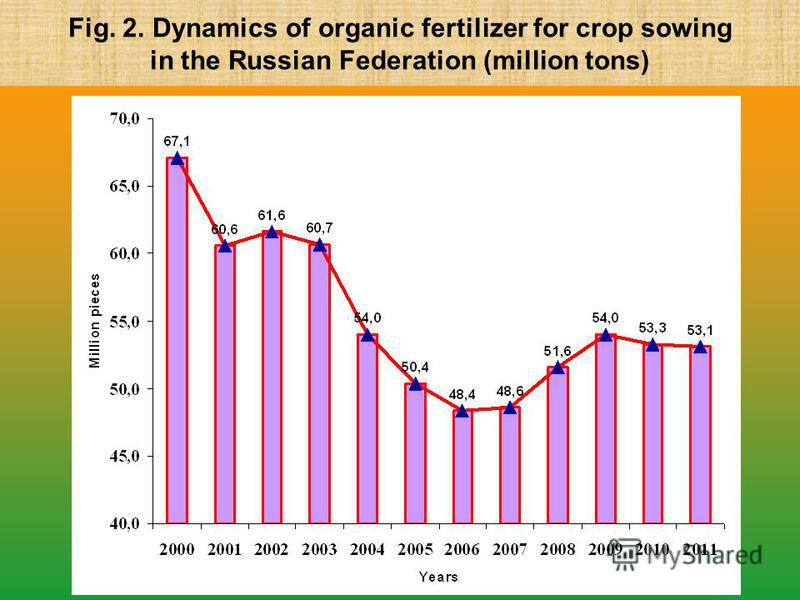 Fig. 2. Dynamics of organic fertilizer for crop sowing in the Russian Federation (million tons)
