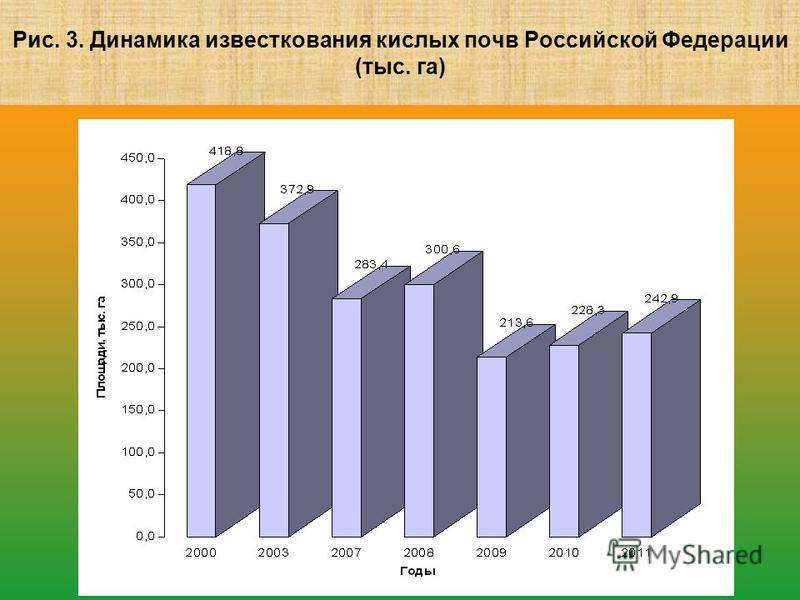 Рис. 3. Динамика известкования кислых почв Российской Федерации (тыс. га)
