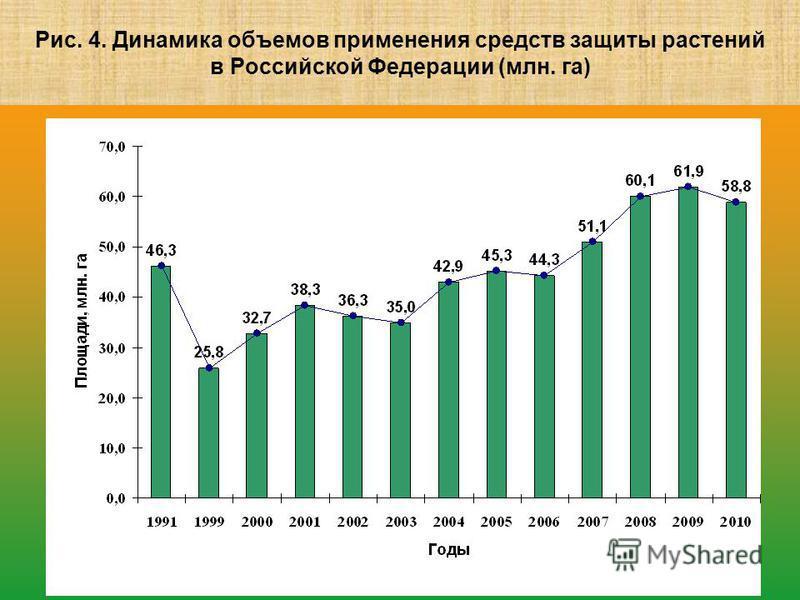 Рис. 4. Динамика объемов применения средств защиты растений в Российской Федерации (млн. га)