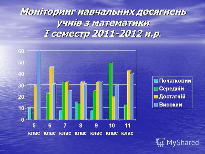 Моніторинг навчальних досягнень учнів з математики І семестр 2011-2012 н.р.