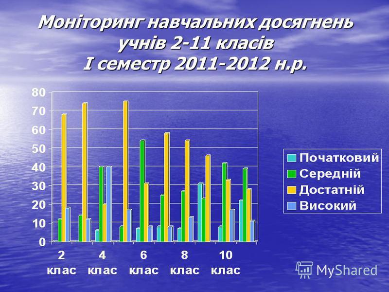 Моніторинг навчальних досягнень учнів 2-11 класів І семестр 2011-2012 н.р.