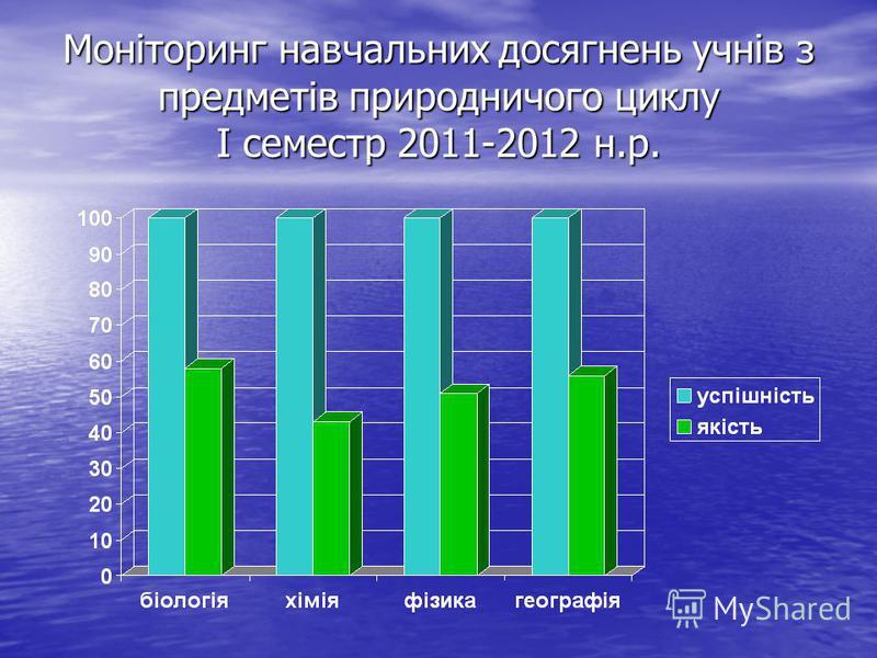 Моніторинг навчальних досягнень учнів з предметів природничого циклу І семестр 2011-2012 н.р.