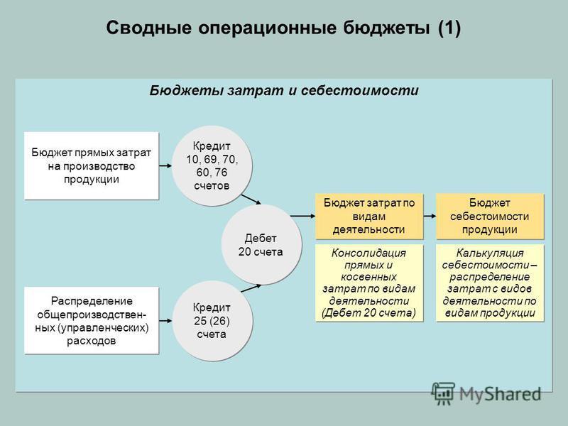 Бюджеты затрат и себестоимости Сводные операционные бюджеты (1) Калькуляция себестоимости – распределение затрат с видов деятельности по видам продукции Консолидация прямых и косвенных затрат по видам деятельности (Дебет 20 счета) Бюджет себестоимост