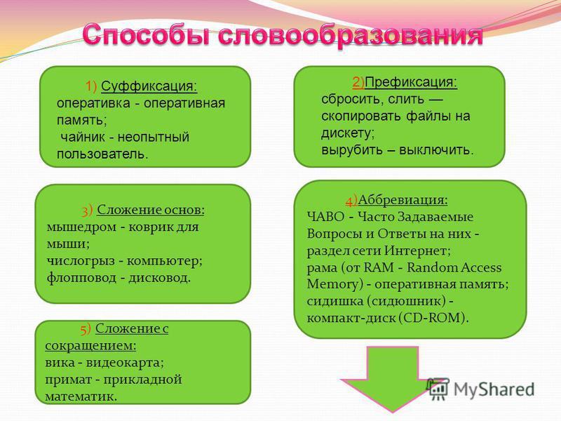 1) Суффиксация: оперативка - оперативная память; чайник - неопытный пользователь. 2)Префиксация: сбросить, слить скопировать файлы на дискету; вырубить – выключить. 3) Сложение основ: мышедром - коврик для мыши; число грыз - компьютер; флопповод - ди