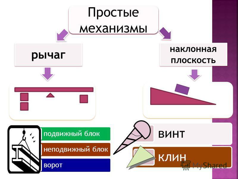 Простые механизмы рычаг наклонная плоскость подвижный блок неподвижный блок ворот винт клин