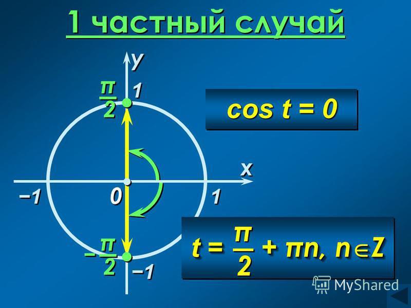 1 частный случай 1 1 x x 0 0 1 1 1 1 1 1 cos t = 0 y y π π 2 2 π π 2 2 t = + πn, n Z π π 2 2