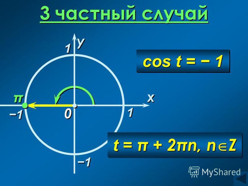 3 частный случай 1 1 x x 0 0 π π 1 1 y y 1 1 t = π + 2πn, n Z 1 1 cos t = 1