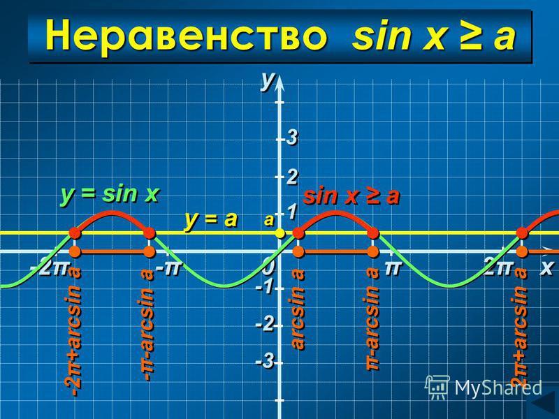 -2π 0 0 2π2π 2π2π 1 1 Неравенство sin x a y = а y = sin x y y x x a a arcsin a -π-arcsin a π-arcsin a 2π+arcsin a -2π+arcsin a sin x a π π -π-π -π-π 2 2 3 3 -2 -3
