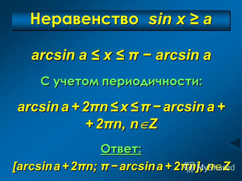 Неравенство sin x a arcsin a + 2πn x π arcsin a + + 2πn, n Z arcsin a + 2πn x π arcsin a + + 2πn, n Z arcsin a x π arcsin a arcsin a x π arcsin a C учетом периодичности: C учетом периодичности: Ответ: [arcsin a + 2πn; π arcsin a + 2πn], n Z Ответ: [a