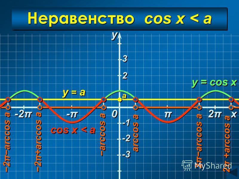 Неравенство cos x < a y = а y = cos x y y x x 0 0 a a arccos a 2πarccos a 2π +arccos a 2πarccos a cos x < a π π -π-π -π-π 2π2π 2π2π -2π 2 2 3 3 -2 -3