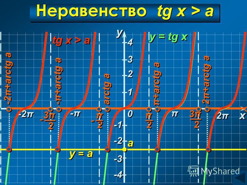 2π2π 2π2π Неравенство tg x > a y = tg x y y x x a a y = а 0 0 π π 2 2 π π 2 2 - - 3π3π 3π3π 2 2 π π -2π 3π3π 3π3π 2 2 - - -π-π -π-π arctg a π+arctg a 2π+arctg a -π+arctg a -2π+arctg a -π+arctg a 1 1 2 2 3 3 -3 4 4 -4 -2 tg x > a