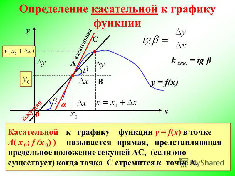 у = f(x) С В кассательная Касательной к графику функции y = f(x) в точке А( х 0 ; f (х 0 ) ) называется прямая, представляющая предельное положение секущей АС, (если оно существует) когда точка С стремится к точке А. секущая у х 0 Определение кассате