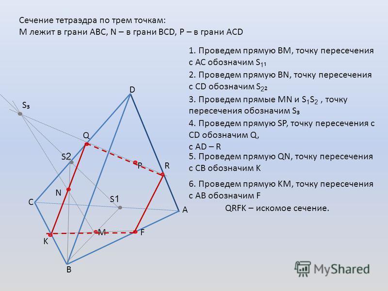 A D B C Сечение тетраэдра по трем точкам: М лежит в грани АВС, N – в грани BCD, Р – в грани ACD N M P S1S1 1. Проведем прямую ВМ, точку пересечения с АС обозначим S 1 2. Проведем прямую ВN, точку пересечения с СD обозначим S 2 S2S2 3. Проведем прямые