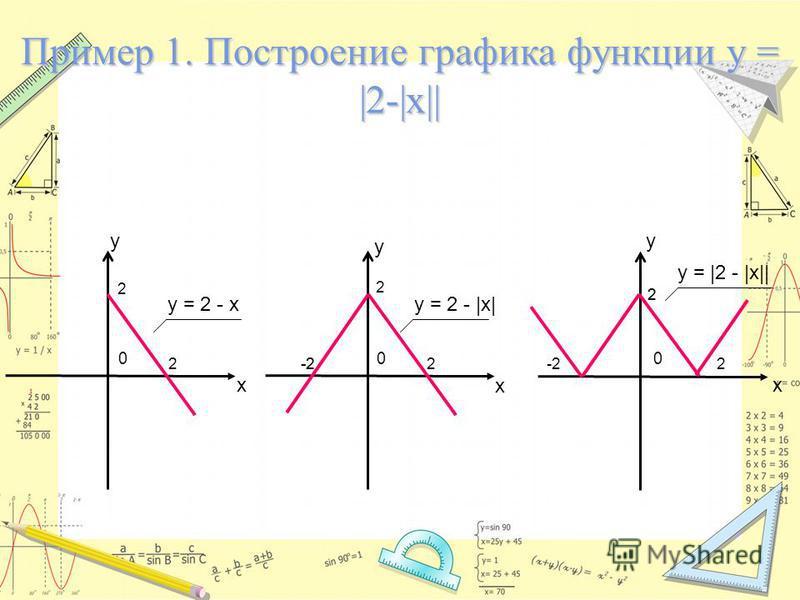 x y 0 y = 2 - x Пример 1. Построение графика функции у = |2-|x|| x y x y 00 y = 2 - |x| 2 2 2 2-2 y = |2 - |x|| 2 2 -2 2