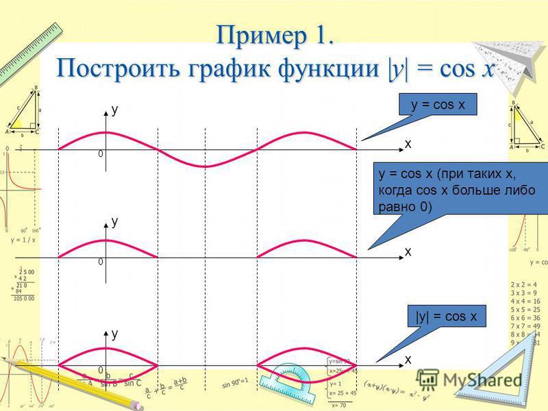 Пример 1. Построить график функции |y| = cos x y = cos x y = cos x (при таких х, когда cos х больше либо равно 0) |y| = cos x 0 х y y y х х 0 0