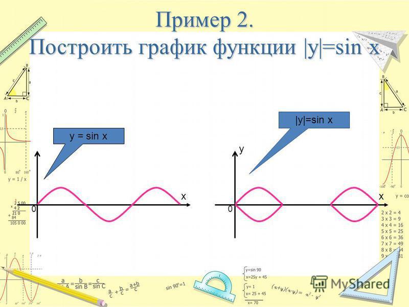 Пример 2. Построить график функции |y|=sin x x y x 00 y = sin x |y|=sin x