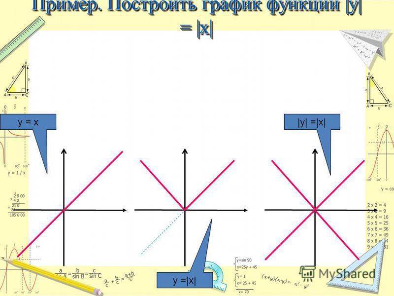 Пример. Построить график функции |y| = |x| y = x y =|x| |y| =|x|
