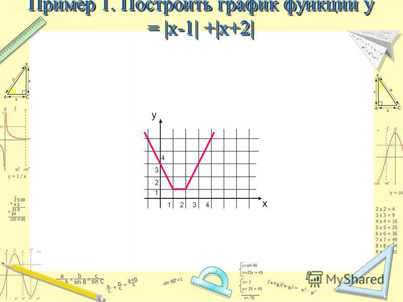 Пример 1. Построить график функции y = |x-1| +|x+2| y х 1234 2 3 4 1