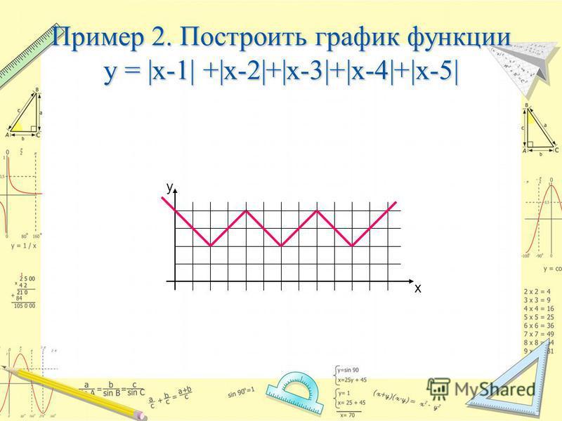 Пример 2. Построить график функции y = |x-1| +|x-2|+|x-3|+|x-4|+|x-5| y х