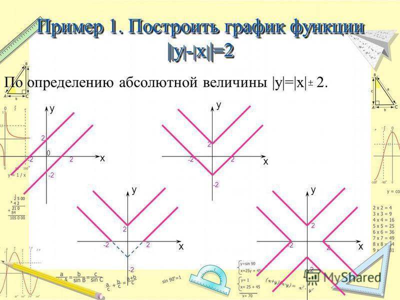 Пример 1. Построить график функции | | y | - | x | |=2 По определению абсолютной величины |y|=|x| 2. 2 2 -2-2 -2-2 0 х y х y 2 2 -2-2 -2-2 х y 2 2 -2-2 -2-2 х y 2 2 -2-2 -2-2