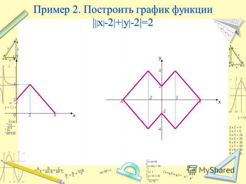 Пример 2. Построить график функции | | | x | -2 | + | y | -2|=2 4 02 2 6 х y х y 2 6 -2 -6 4 -4 2-2