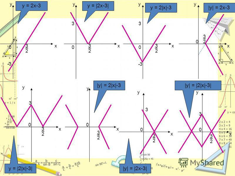 х y 3_ 2 y = 2x-3 -3 0 х y _ 2 3 0 3 y = |2x-3| 2 3 0 3 х y _ -3 y = 2|x|-3 х y _3 2 0 |y| = 2x-3 х y 0 _3 2 3 y = |2|x|-3| х y 0 _3 2 |y| = 2|x|-3 х y 0 3 _3 2 |y| = |2x-3| х y 0 3 _3 2 |y| = |2|x|-3|