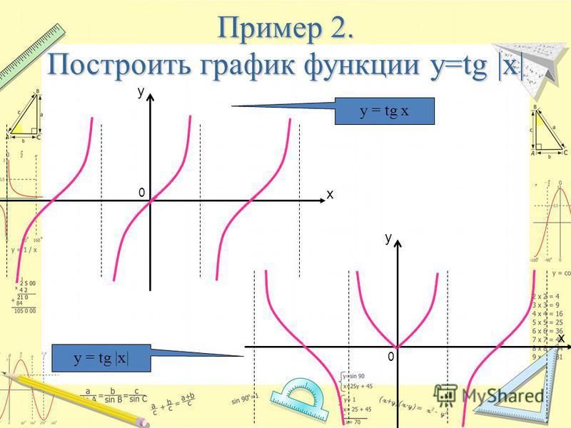 Пример 2. Построить график функции y=tg |x| x y x y 0 0 y = tg x y = tg |x|