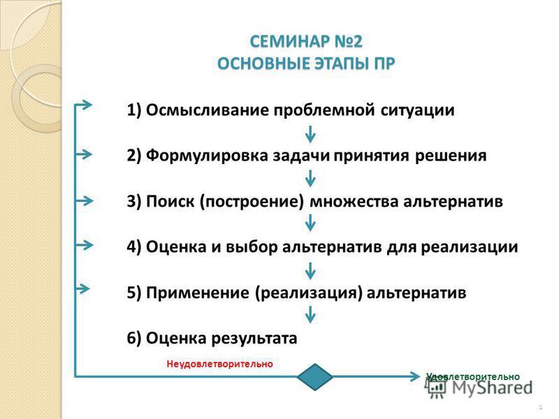 СЕМИНАР 2 ОСНОВНЫЕ ЭТАПЫ ПР 1 1) Осмысливание проблемной ситуации 2) Формулировка задачи принятия решения 3) Поиск (построение) множества альтернатив 4) Оценка и выбор альтернатив для реализации 5) Применение (реализация) альтернатив 6) Оценка резуль