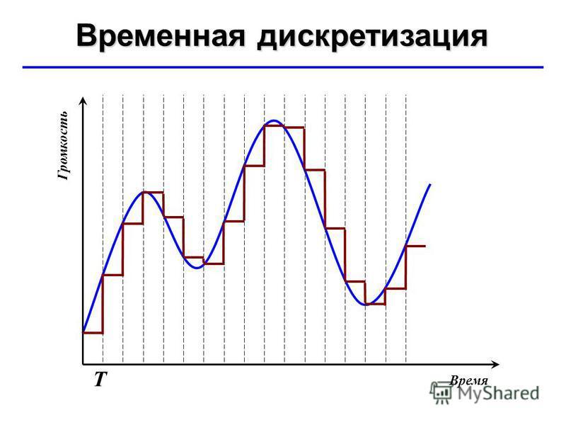 © Ю.А. Чиркин МОУ СОШ 19 г. Мичуринск, 2009-2010 Временная дискретизация Т Время Громкость