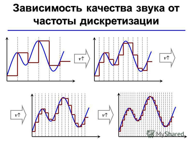 © Ю.А. Чиркин МОУ СОШ 19 г. Мичуринск, 2009-2010 Зависимость качества звука от частоты дискретизации ν ν ν ν