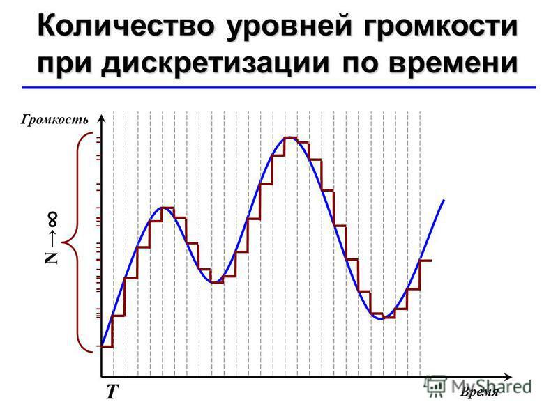 © Ю.А. Чиркин МОУ СОШ 19 г. Мичуринск, 2009-2010 Т N Количество уровней громкости при дискретизации по времени Время Громкость