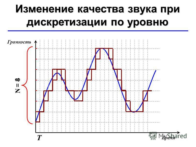 © Ю.А. Чиркин МОУ СОШ 19 г. Мичуринск, 2009-2010 N = 4 N = 8 Изменение качества звука при дискретизации по уровню Т Время Громкость