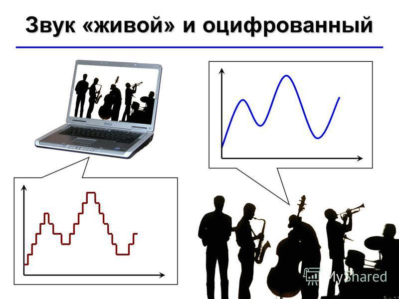 © Ю.А. Чиркин МОУ СОШ 19 г. Мичуринск, 2009-2010 Звук «живой» и оцифрованный