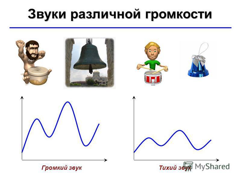 © Ю.А. Чиркин МОУ СОШ 19 г. Мичуринск, 2009-2010 Звуки различной громкости Громкий звук Тихий звук
