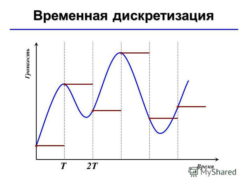 © Ю.А. Чиркин МОУ СОШ 19 г. Мичуринск, 2009-2010 Временная дискретизация Т2Т Время Громкость