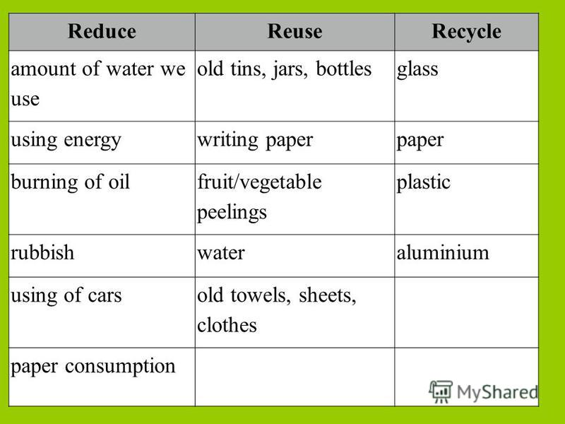 ReduceReuseRecycle amount of water we use old tins, jars, bottlesglass using energywriting paperpaper burning of oil fruit/vegetable peelings plastic rubbishwateraluminium using of cars old towels, sheets, clothes paper consumption